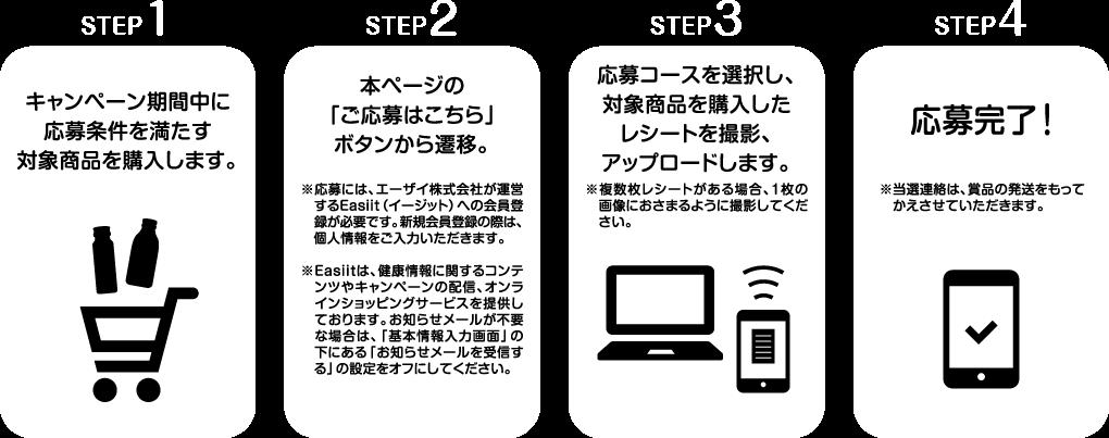 応募方法STEP1〜4